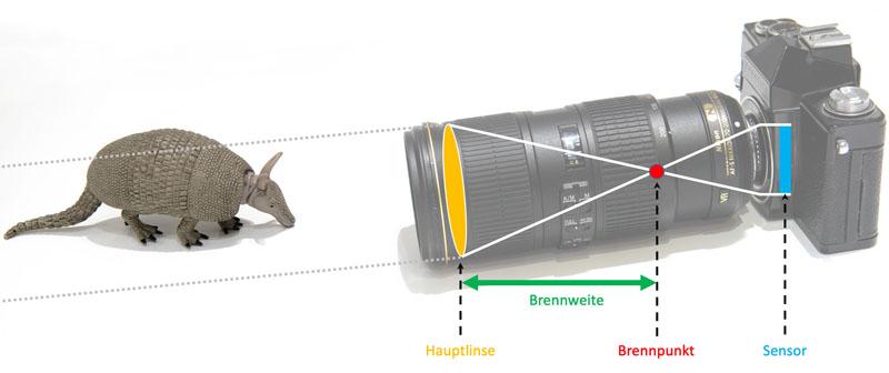 Schematische Darstellung bei 200 mm Brennweite bei einem Objektiv