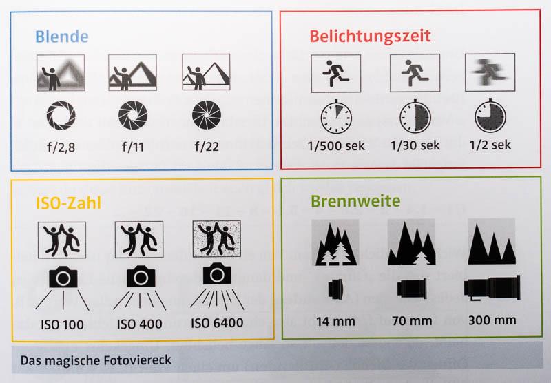 Der Start in die Landschaftsfotografie - Piktogramme zur Blende, ISO, Belichtungszeit und Brennweite